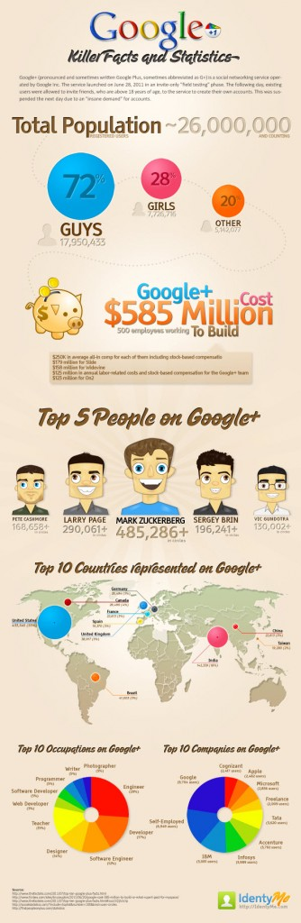 GooglePlus-Facts-and-Figures
