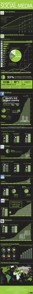 The-Growth-of-Social-Media