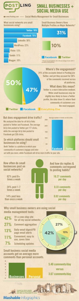 social-media-management-for-small-business