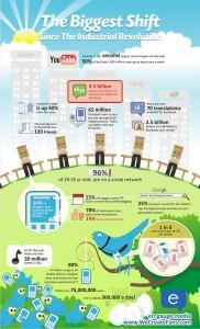 the-social-media-biggest-shift