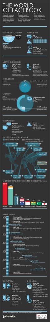 the-world-of-facebook