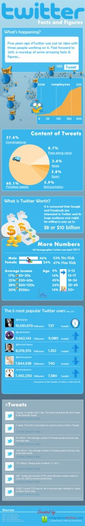 twitter-facts-and-figures