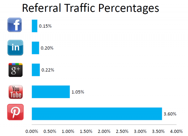 Pinterest-Referral-Traffic-Percentages