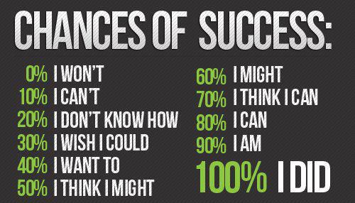 chances-of-success