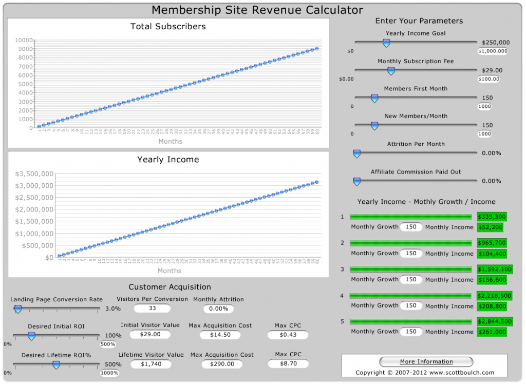 membership-site-revenue-calculator