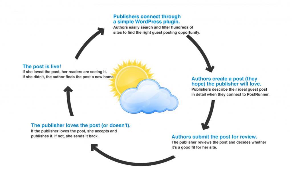 postrunner-explaination-graphic