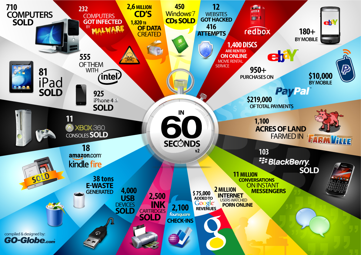 the-internet-in-60-seconds-version-2
