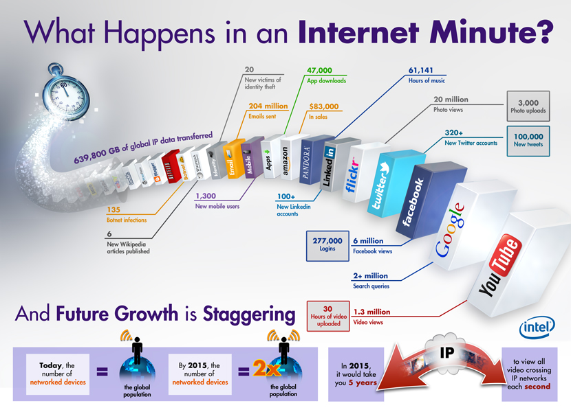 what-happens-in-an-internet-minute